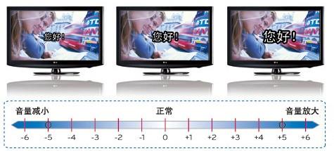 lgsl80电视机接线图