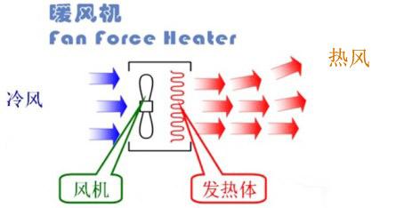ptc陶瓷发热体为发热组件,通过风扇鼓风使得冷风进过加热后吹出热风的