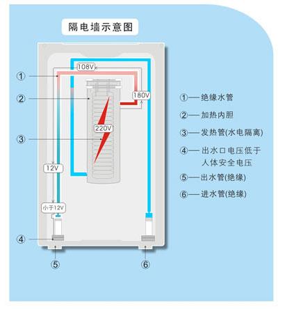 这样即使热水器本身漏电或外部环境带电时,热水器进出水两端的电压也